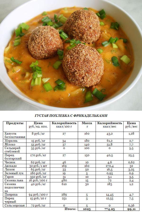 Суп с фрикадельками - меню сыроеда