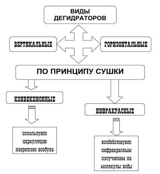 Принцип сушки дегидратора